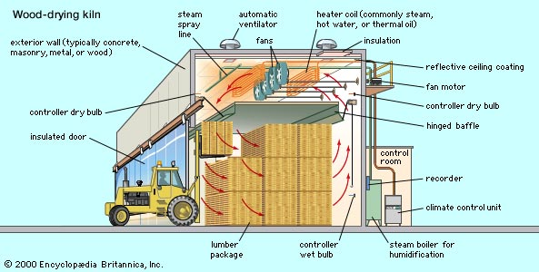 Wood drying article kiln example graphic image